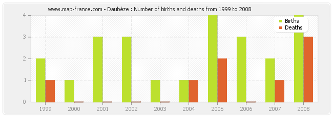 Daubèze : Number of births and deaths from 1999 to 2008