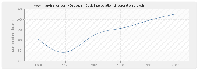 Daubèze : Cubic interpolation of population growth