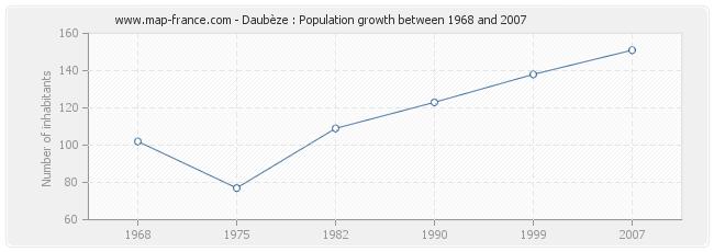 Population Daubèze