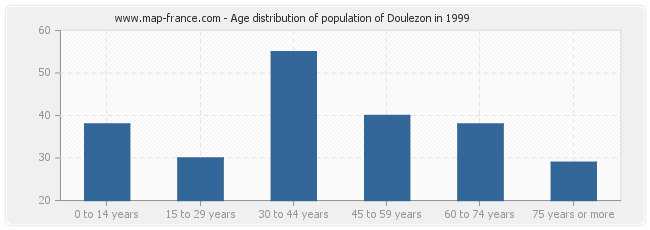 Age distribution of population of Doulezon in 1999