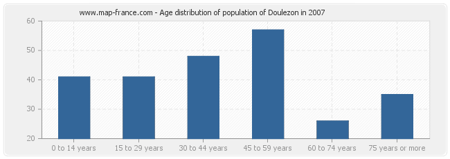 Age distribution of population of Doulezon in 2007