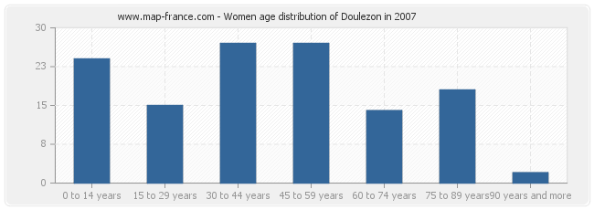 Women age distribution of Doulezon in 2007