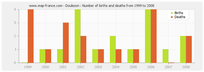 Doulezon : Number of births and deaths from 1999 to 2008