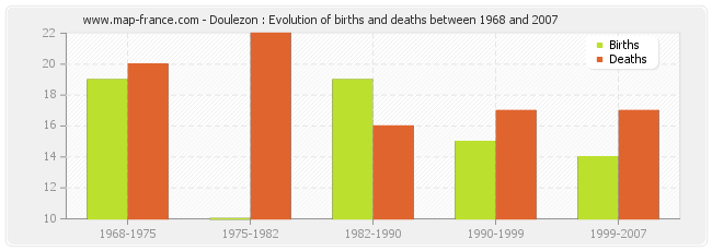 Doulezon : Evolution of births and deaths between 1968 and 2007