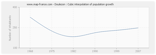 Doulezon : Cubic interpolation of population growth
