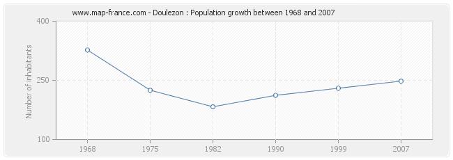 Population Doulezon