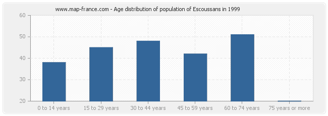 Age distribution of population of Escoussans in 1999