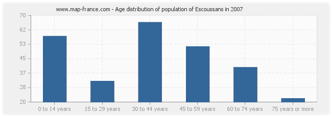 Age distribution of population of Escoussans in 2007