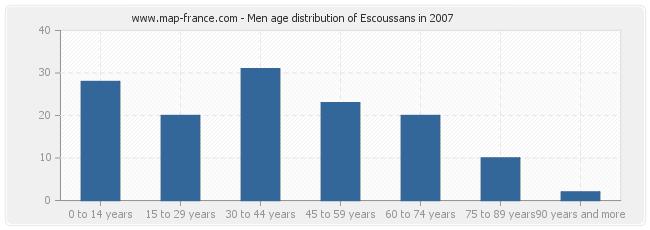 Men age distribution of Escoussans in 2007