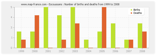 Escoussans : Number of births and deaths from 1999 to 2008