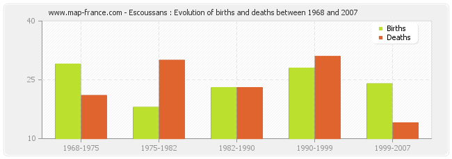 Escoussans : Evolution of births and deaths between 1968 and 2007