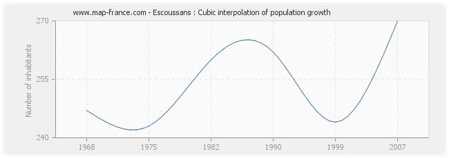 Escoussans : Cubic interpolation of population growth