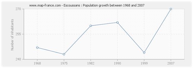 Population Escoussans