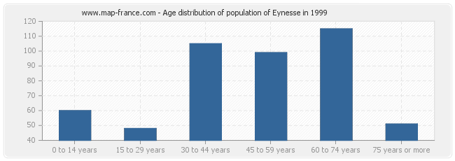 Age distribution of population of Eynesse in 1999