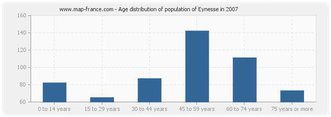 Age distribution of population of Eynesse in 2007
