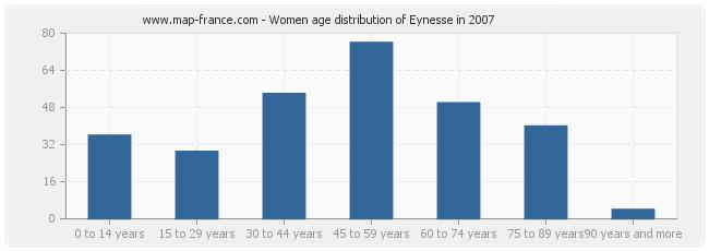 Women age distribution of Eynesse in 2007