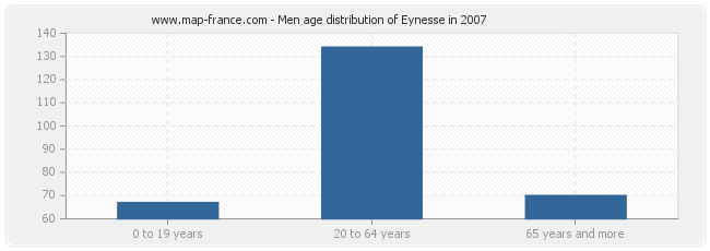 Men age distribution of Eynesse in 2007