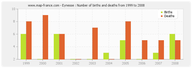 Eynesse : Number of births and deaths from 1999 to 2008