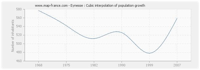 Eynesse : Cubic interpolation of population growth