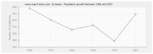 Population Eynesse