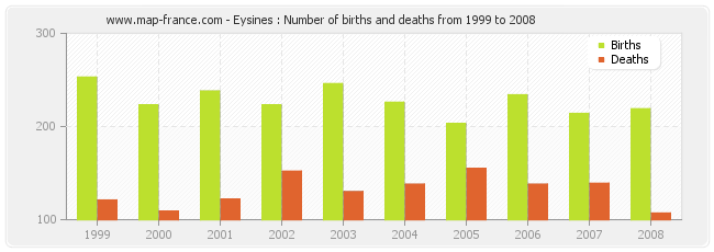 Eysines : Number of births and deaths from 1999 to 2008
