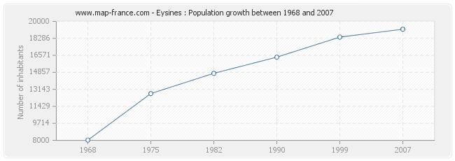 Population Eysines