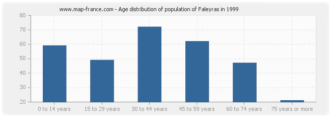 Age distribution of population of Faleyras in 1999