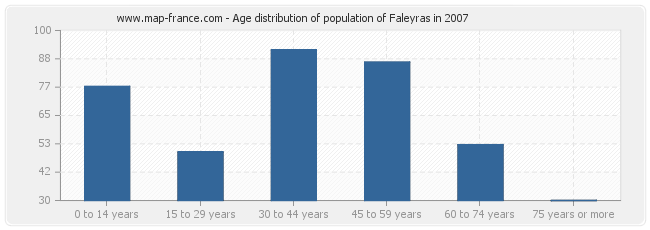 Age distribution of population of Faleyras in 2007