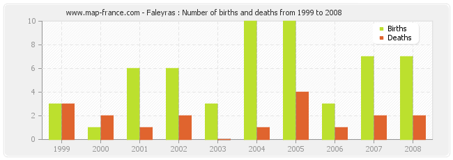 Faleyras : Number of births and deaths from 1999 to 2008