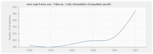 Faleyras : Cubic interpolation of population growth