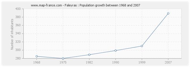 Population Faleyras