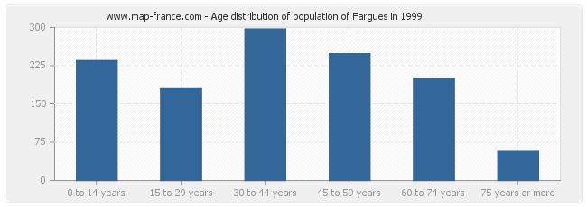 Age distribution of population of Fargues in 1999