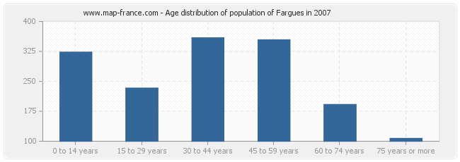 Age distribution of population of Fargues in 2007