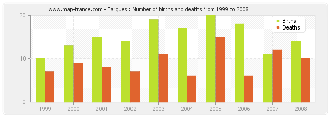 Fargues : Number of births and deaths from 1999 to 2008