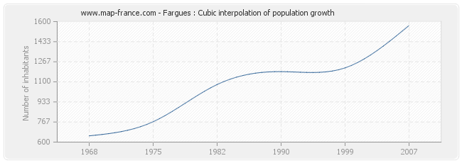 Fargues : Cubic interpolation of population growth