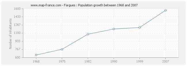 Population Fargues