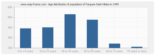 Age distribution of population of Fargues-Saint-Hilaire in 1999