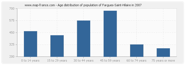 Age distribution of population of Fargues-Saint-Hilaire in 2007