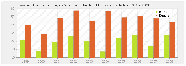 Fargues-Saint-Hilaire : Number of births and deaths from 1999 to 2008