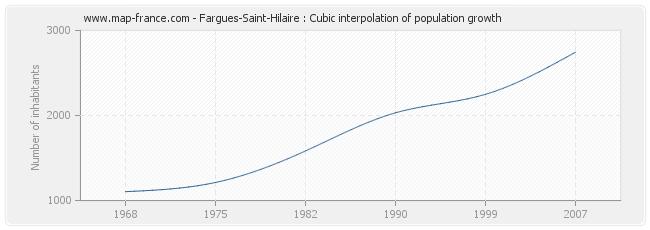 Fargues-Saint-Hilaire : Cubic interpolation of population growth