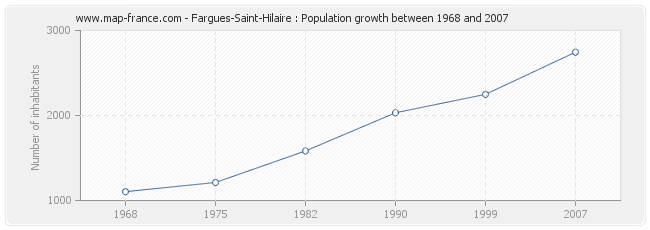 Population Fargues-Saint-Hilaire