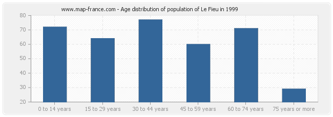 Age distribution of population of Le Fieu in 1999