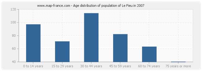 Age distribution of population of Le Fieu in 2007