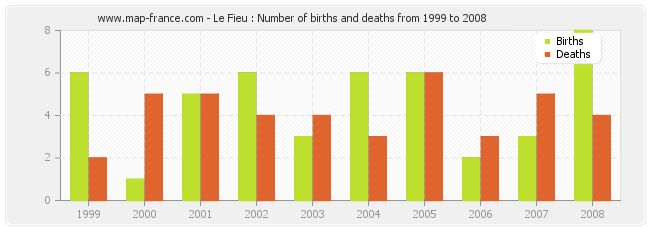 Le Fieu : Number of births and deaths from 1999 to 2008