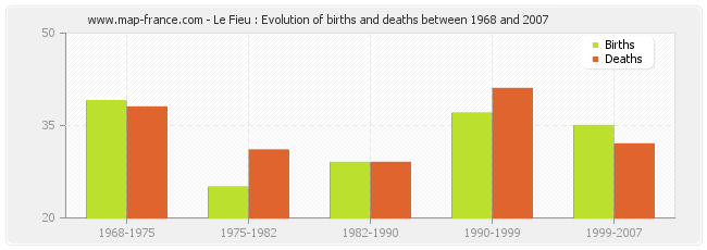 Le Fieu : Evolution of births and deaths between 1968 and 2007