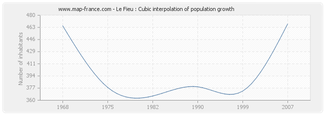 Le Fieu : Cubic interpolation of population growth