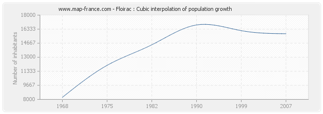 Floirac : Cubic interpolation of population growth