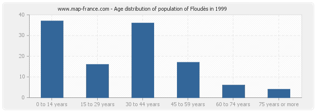 Age distribution of population of Floudès in 1999