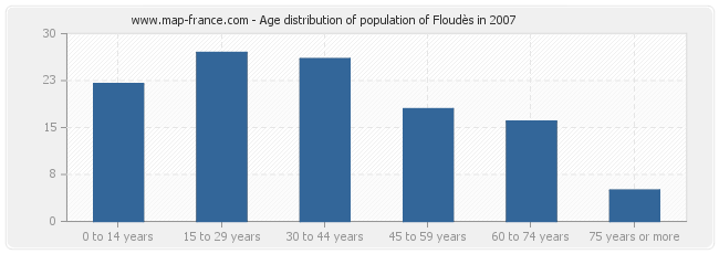 Age distribution of population of Floudès in 2007