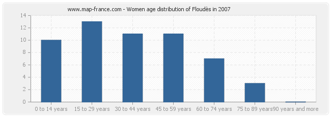 Women age distribution of Floudès in 2007